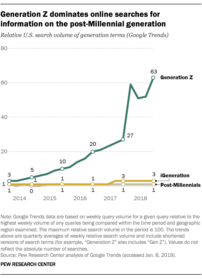 Generation dominates online searches for information on the post-Millennial generation